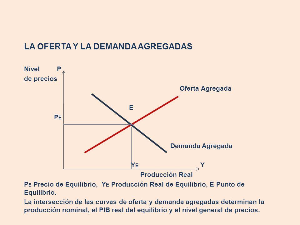 LA OFERTA Y LA DEMANDA AGREGADAS Nivel P de precios Oferta Agregada E P E Demanda Agregada Y E Y Producción Real P E Precio de Equilibrio, Y E Producc
