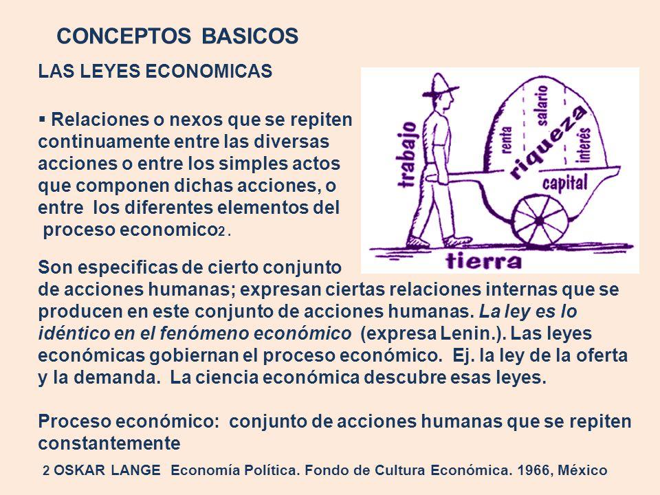 CONCEPTOS BASICOS LAS LEYES ECONOMICAS Relaciones o nexos que se repiten continuamente entre las diversas acciones o entre los simples actos que compo