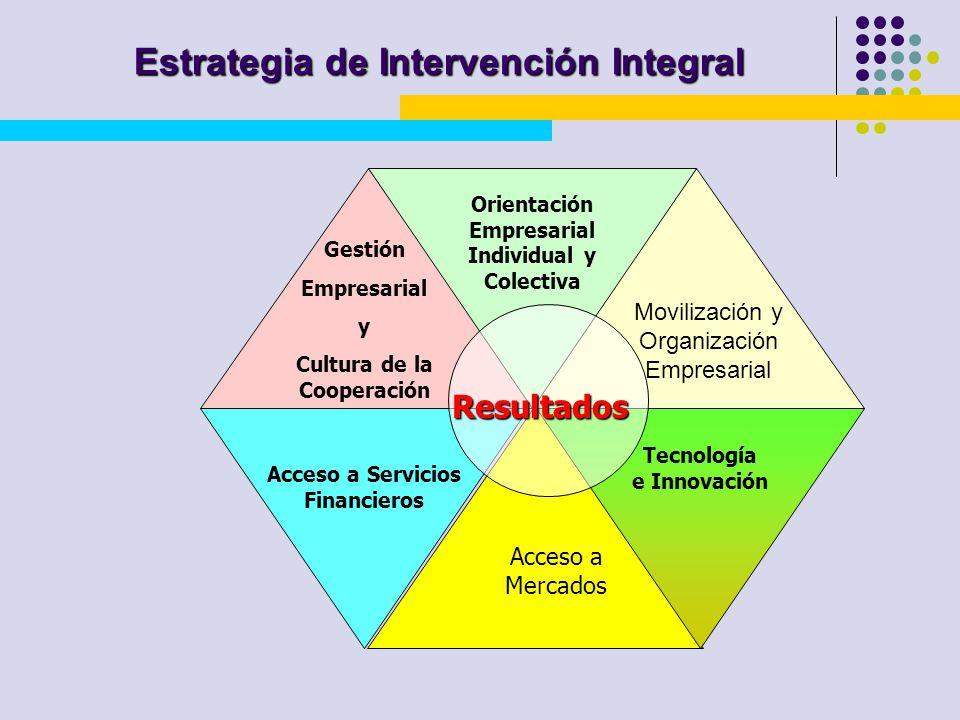 Estrategia de Intervención Integral Tecnología e Innovación Acceso a Mercados Acceso a Servicios Financieros Orientación Empresarial Individual y Cole