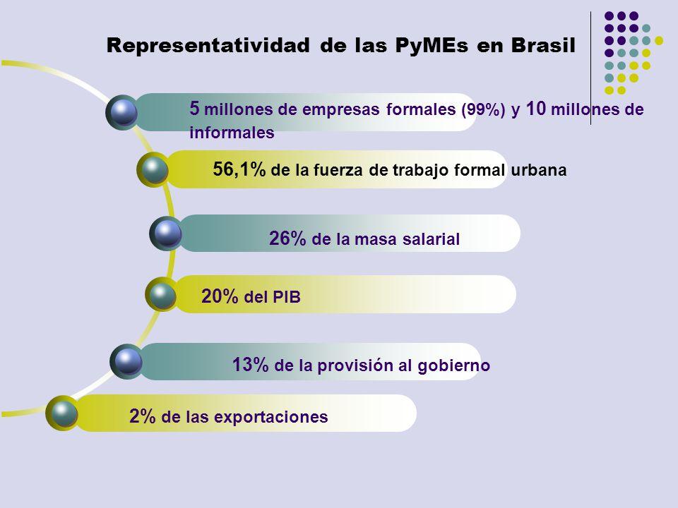 Representatividad de las PyMEs en Brasil 5 millones de empresas formales (99%) y 10 millones de informales 56,1% de la fuerza de trabajo formal urbana