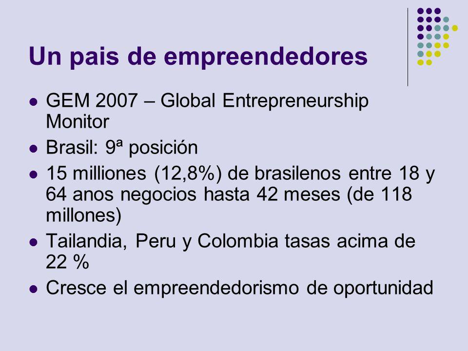 Un pais de empreendedores GEM 2007 – Global Entrepreneurship Monitor Brasil: 9ª posición 15 milliones (12,8%) de brasilenos entre 18 y 64 anos negocio