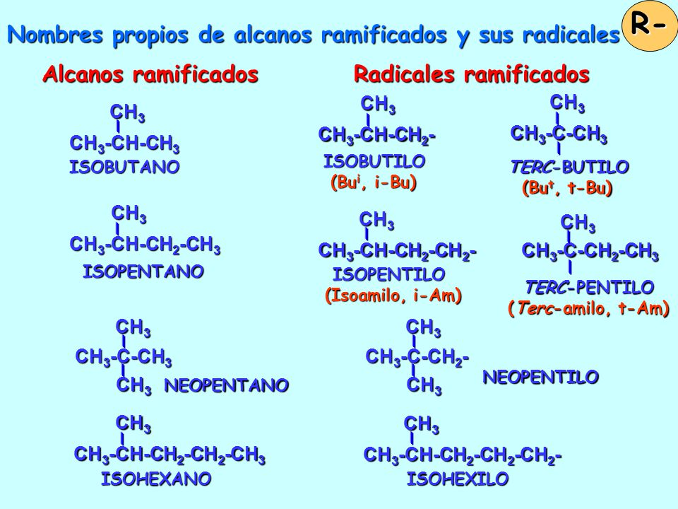 Nombres de radicales sencillos AlcanosRadicales R- CH 3 - METILO (Me) CH 4 METANO CH 3 -CH 2 - ETILO (Et) CH 3 -CH 3 ETANO CH 3 -CH 2 -CH 2 - PROPILO