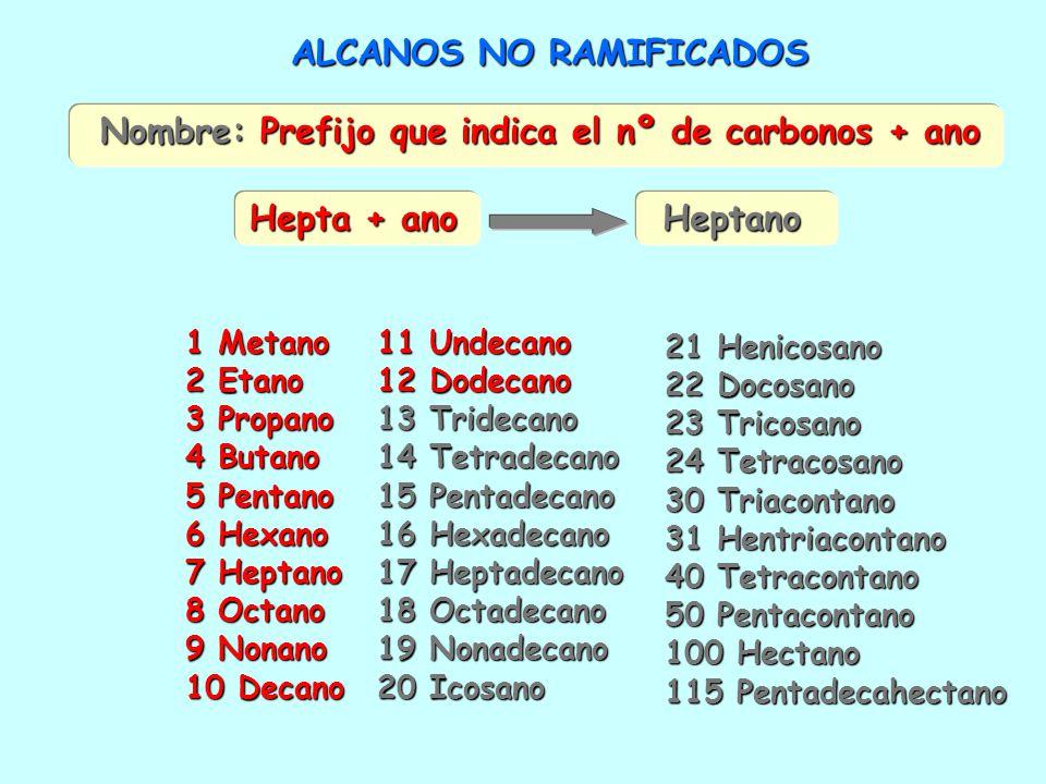 ALCANOS NO RAMIFICADOS Nombre: Prefijo que indica el nº de carbonos + ano Heptano Hepta + ano 1 Metano 2 Etano 3 Propano 4 Butano 5 Pentano 6 Hexano 7 Heptano 8 Octano 9 Nonano 10 Decano 11 Undecano 12 Dodecano 13 Tridecano 14 Tetradecano 15 Pentadecano 16 Hexadecano 17 Heptadecano 18 Octadecano 19 Nonadecano 20 Icosano 21 Henicosano 22 Docosano 23 Tricosano 24 Tetracosano 30 Triacontano 31 Hentriacontano 40 Tetracontano 50 Pentacontano 100 Hectano 115 Pentadecahectano