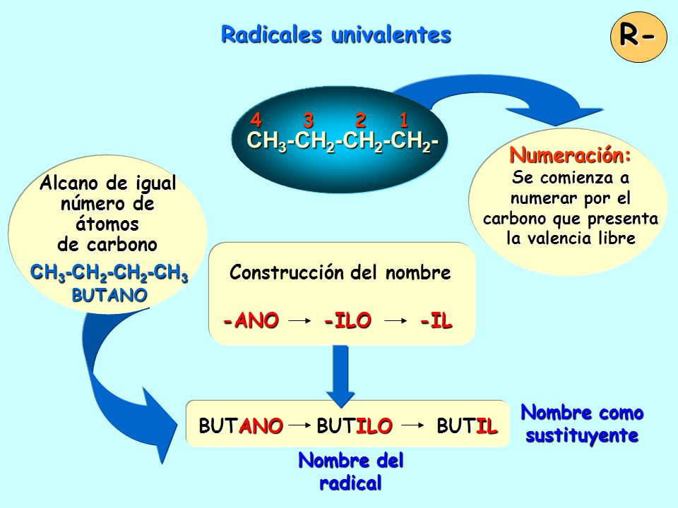 Radicales univalentes Nombre como sustituyente Nombre del radical -ANO -ILO -IL Construcción del nombre -ANO -ILO -IL BUTANO BUTILO BUTIL R- Numeración: Se comienza a numerar por el carbono que presenta la valencia libre 4 3 2 1 CH 3 -CH 2 -CH 2 -CH 2 - Alcano de igual número de átomos de carbono CH 3 -CH 2 -CH 2 -CH 3 BUTANO BUTANO