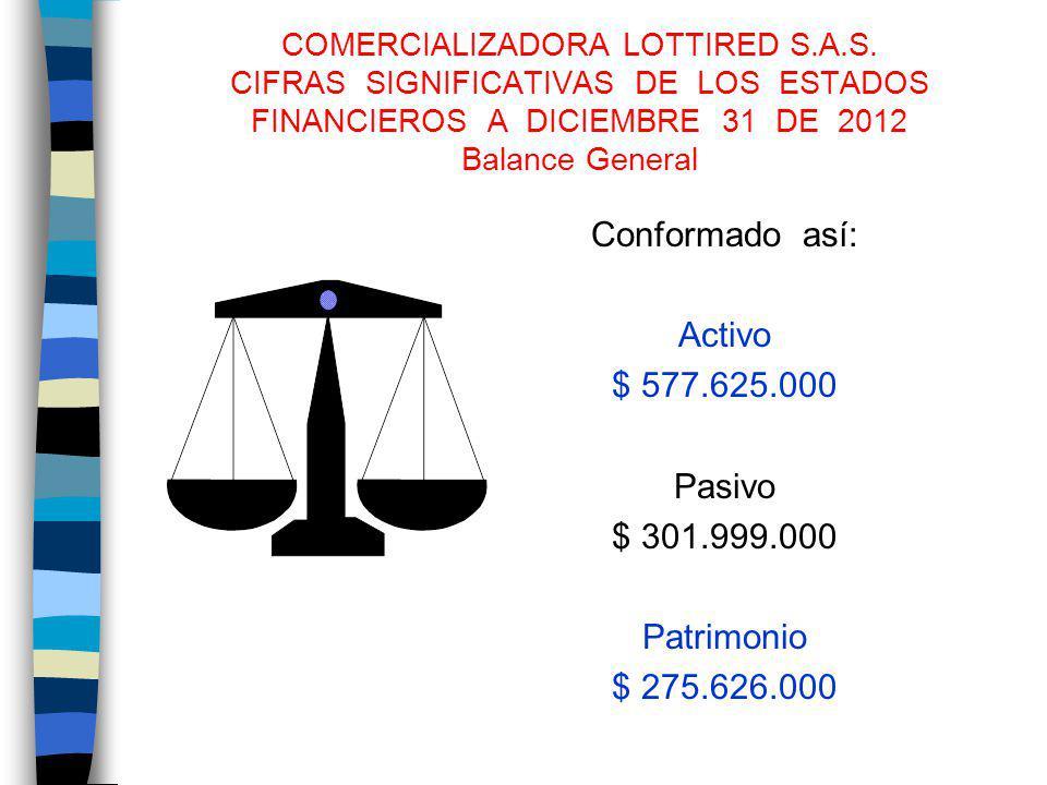 COMERCIALIZADORA LOTTIRED S.A.S. CIFRAS SIGNIFICATIVAS DE LOS ESTADOS FINANCIEROS A DICIEMBRE 31 DE 2012 Balance General Conformado así: Activo $ 577.