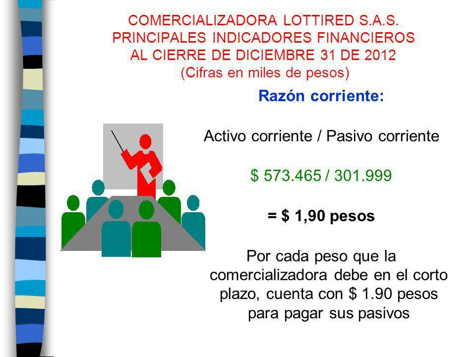COMERCIALIZADORA LOTTIRED S.A.S. PRINCIPALES INDICADORES FINANCIEROS AL CIERRE DE DICIEMBRE 31 DE 2012 (Cifras en miles de pesos) Razón corriente: Act