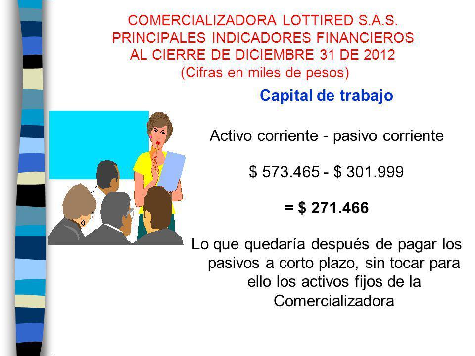 COMERCIALIZADORA LOTTIRED S.A.S. PRINCIPALES INDICADORES FINANCIEROS AL CIERRE DE DICIEMBRE 31 DE 2012 (Cifras en miles de pesos) Capital de trabajo A