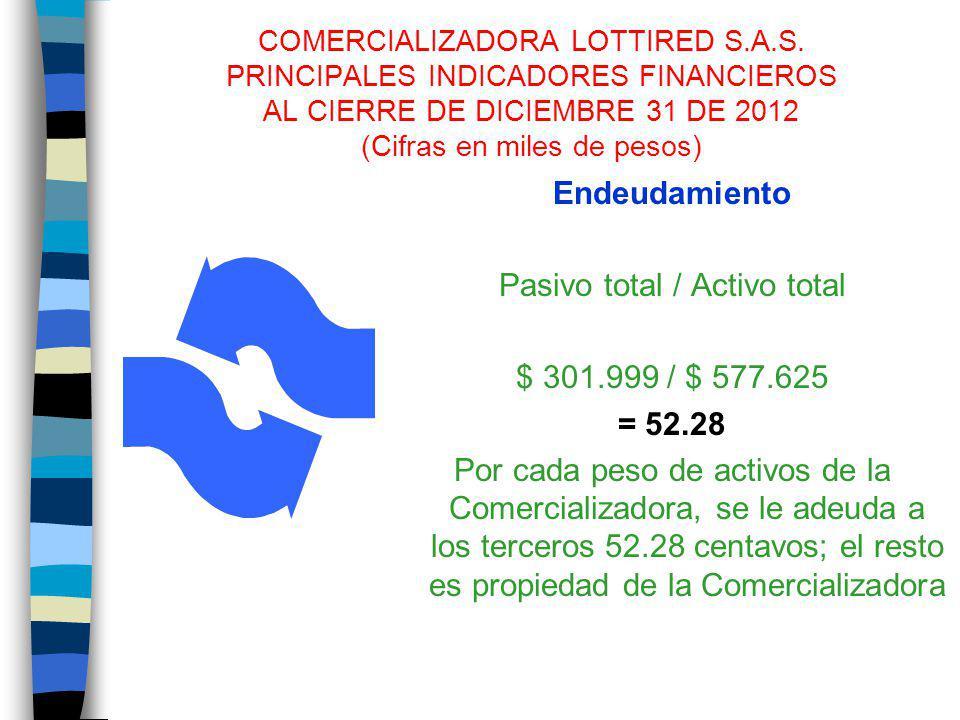 COMERCIALIZADORA LOTTIRED S.A.S. PRINCIPALES INDICADORES FINANCIEROS AL CIERRE DE DICIEMBRE 31 DE 2012 (Cifras en miles de pesos) Endeudamiento Pasivo