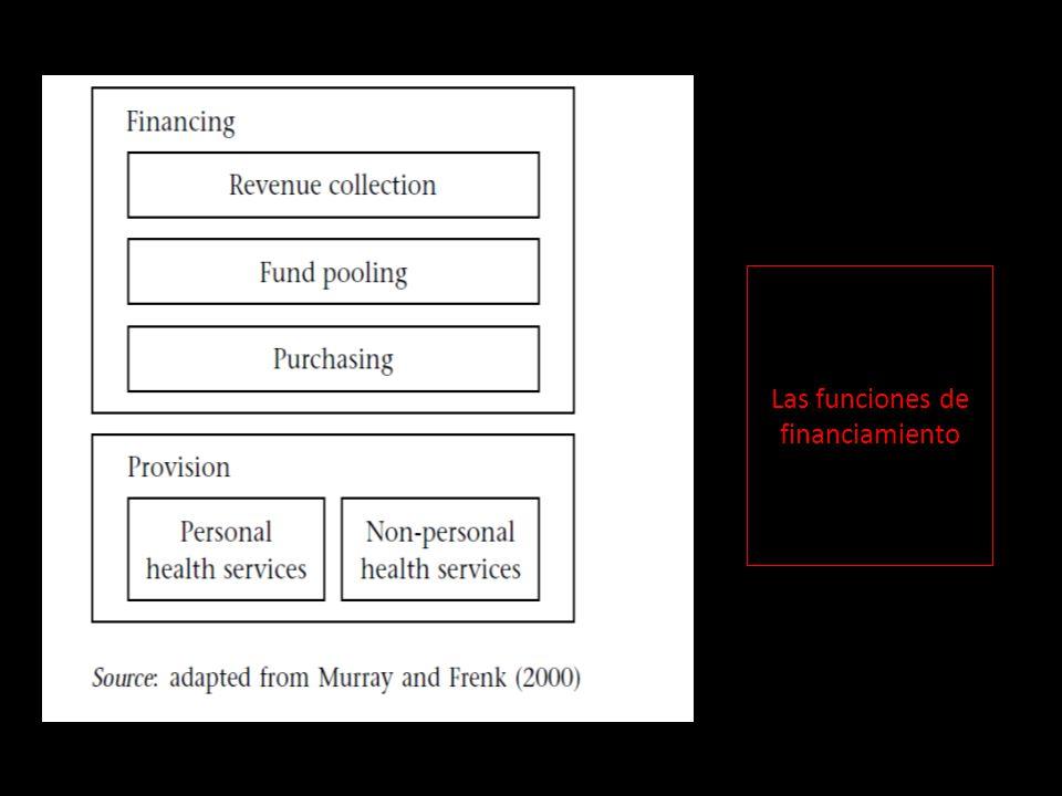 Las funciones de financiamiento