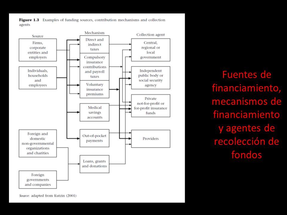 Fuentes de financiamiento, mecanismos de financiamiento y agentes de recolección de fondos