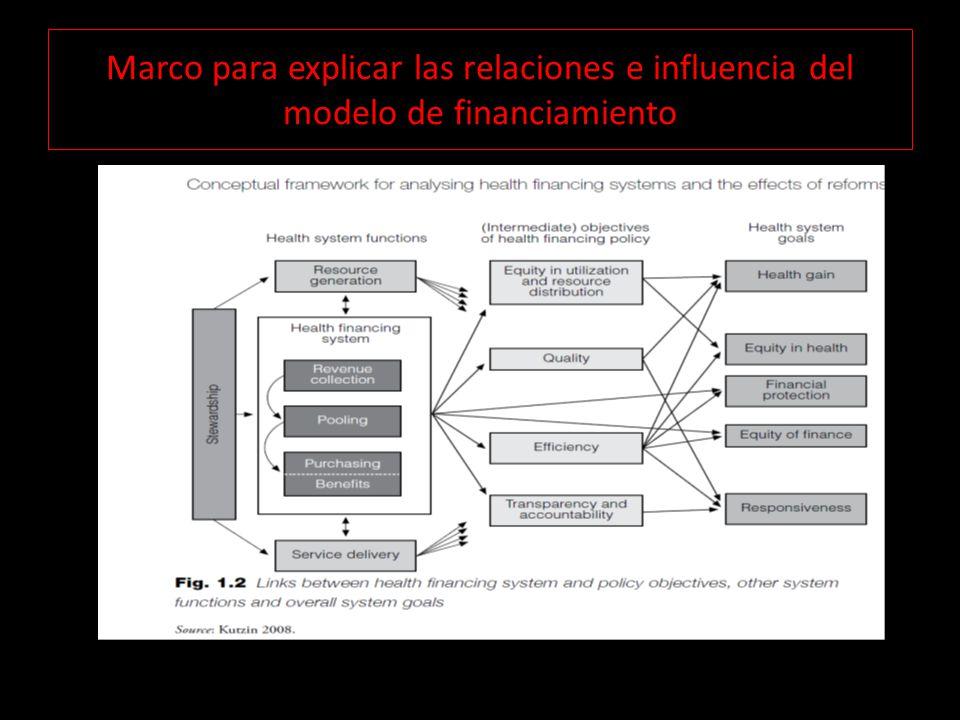 Marco para explicar las relaciones e influencia del modelo de financiamiento
