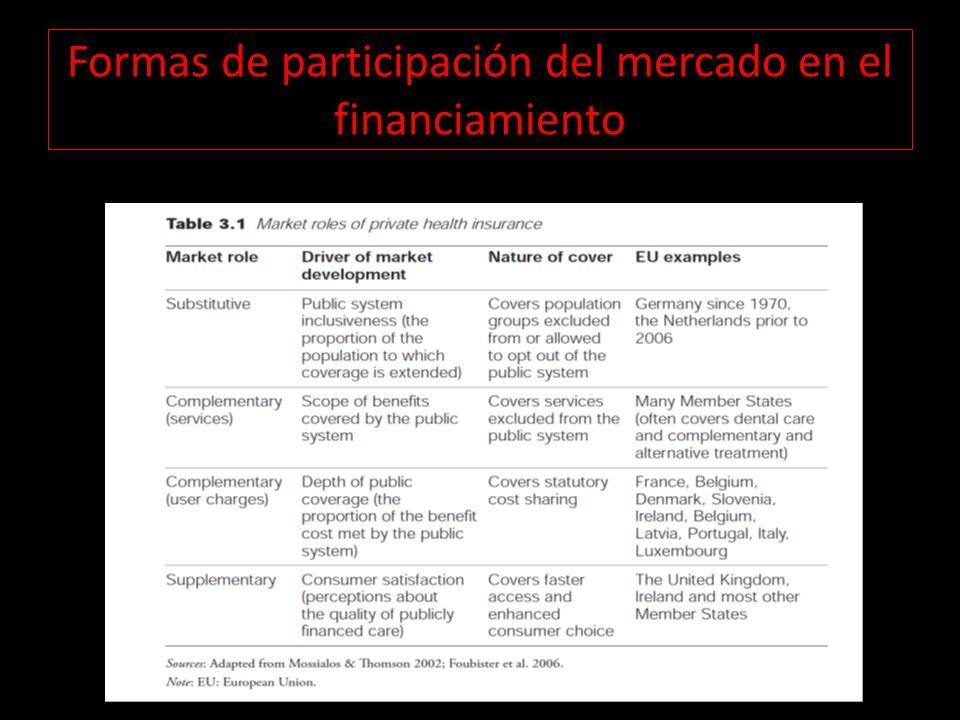 Formas de participación del mercado en el financiamiento