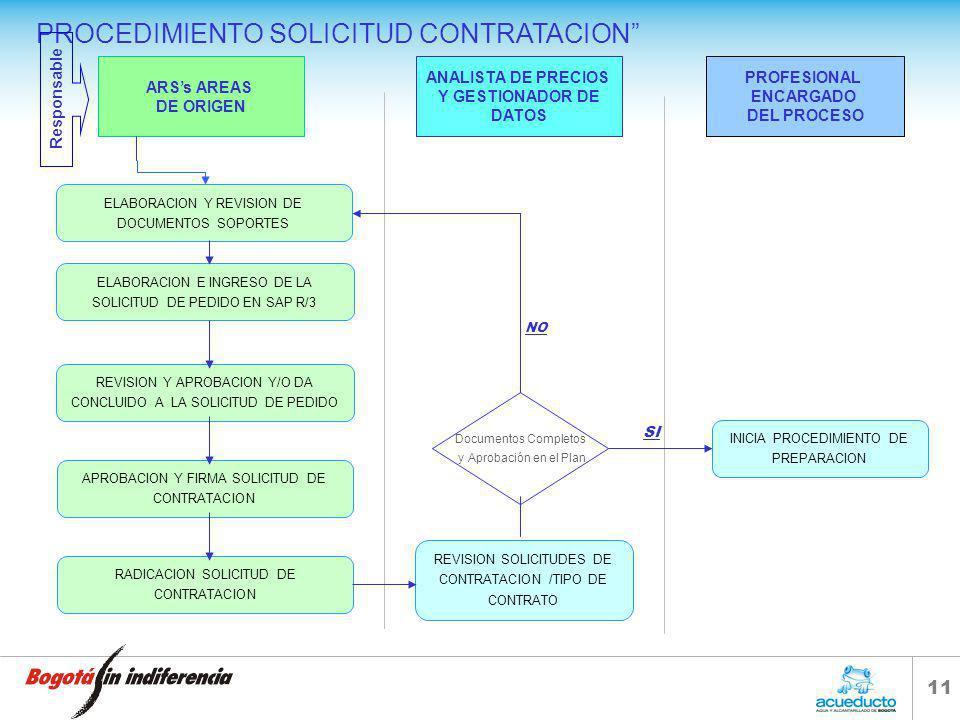 10 DIRECCION CONTRATACION Y COMPRAS SOLICITUD CONTRATACION