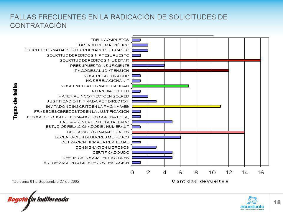 17 MODIFICACIONES DE DOCUMENTOS NECESARIOS PARA SOLICITUD DE PROCESOS DE CONTRATACIÓN Procesos de obra: –Presupuesto firmado por el director del área