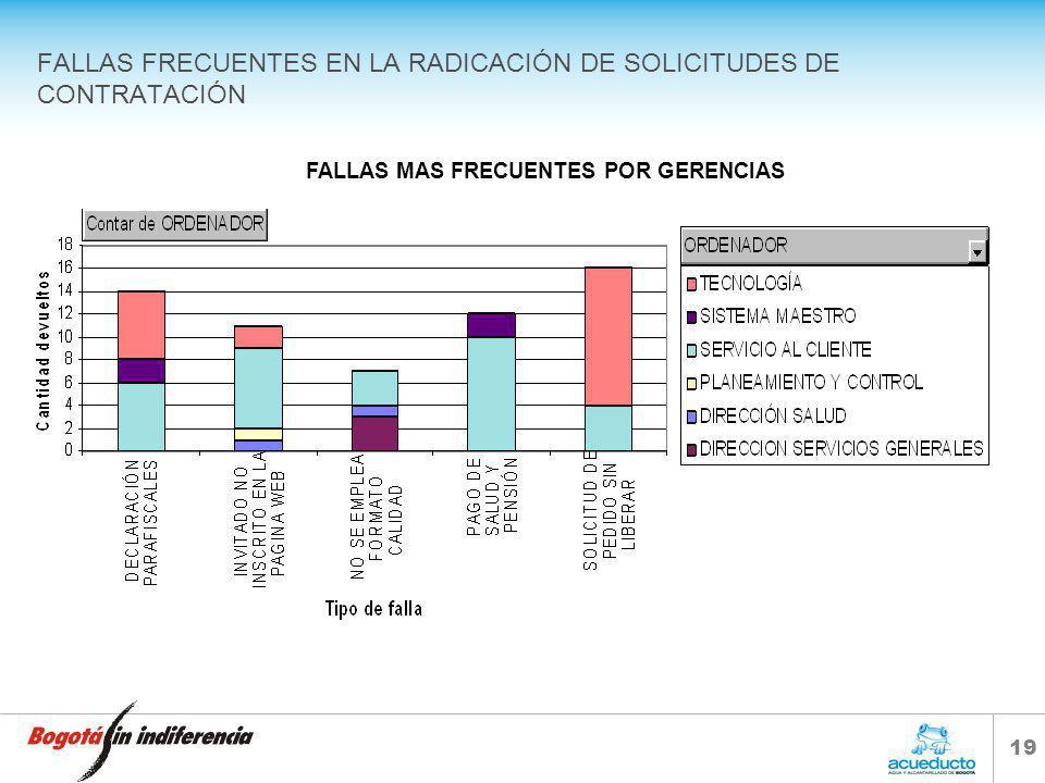 18 FALLAS FRECUENTES EN LA RADICACIÓN DE SOLICITUDES DE CONTRATACIÓN *De Junio 01 a Septiembre 27 de 2005