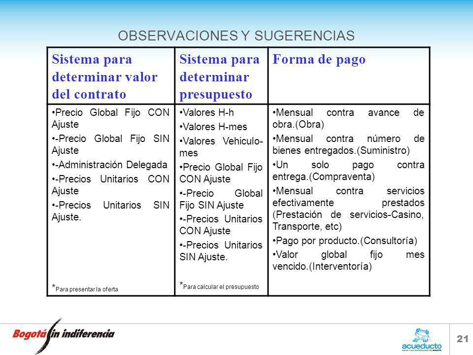 20 FALLAS FRECUENTES EN LA RADICACIÓN DE SOLICITUDES DE CONTRATACIÓN Certificación ISO:9001