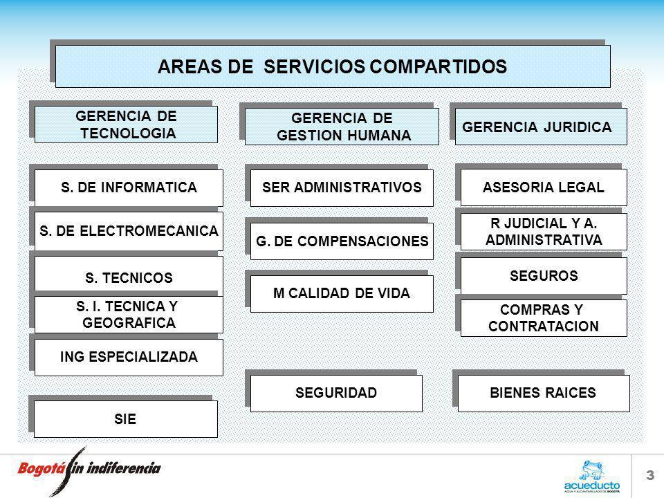 2 Área Prestadora De Servicios - APS - Área Receptora De Servicios -ARS- Planeación y Control de Servicios Compartidos Servicios Control Acuerdo de Se