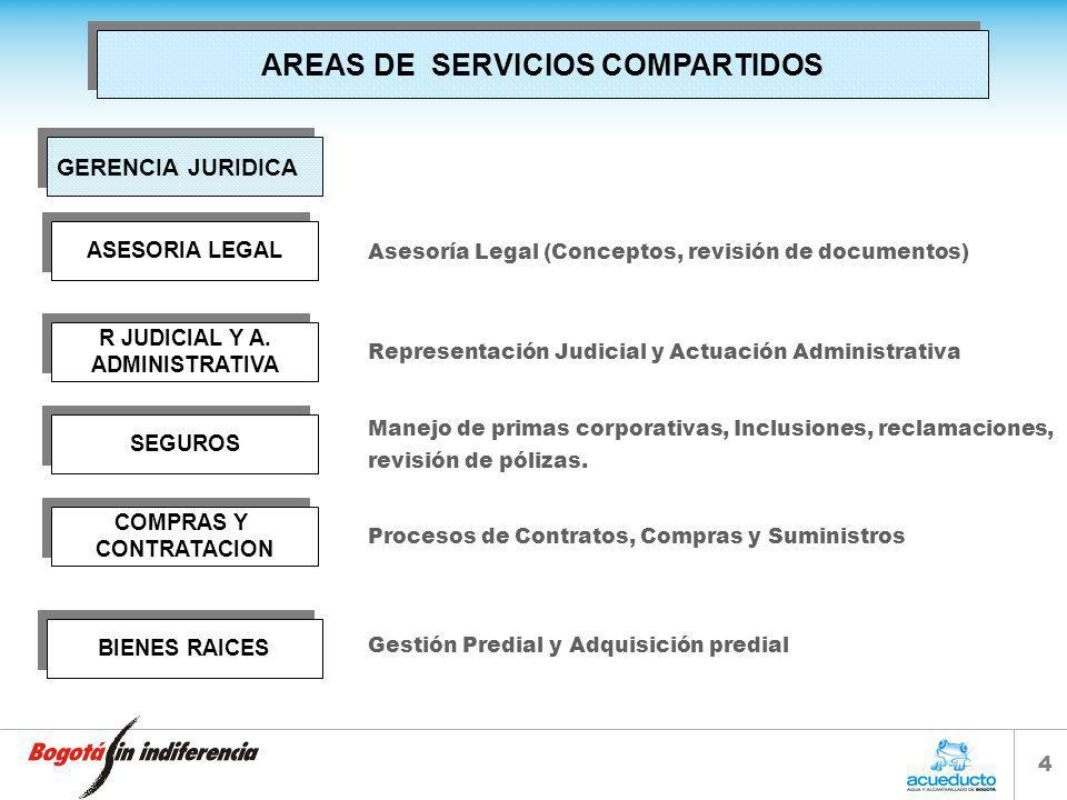 4 AREAS DE SERVICIOS COMPARTIDOS Asesoría Legal (Conceptos, revisión de documentos) Manejo de primas corporativas, Inclusiones, reclamaciones, revisión de pólizas.