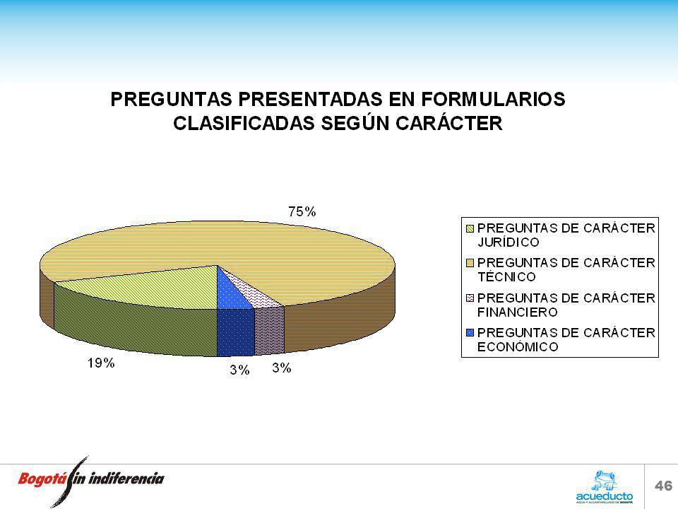 45 CIFRAS PRESENTADAS EN EL ANÁLISIS