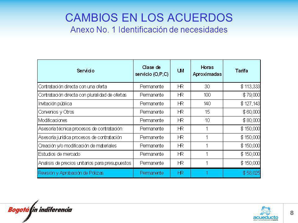 8 CAMBIOS EN LOS ACUERDOS Anexo No. 1 Identificación de necesidades