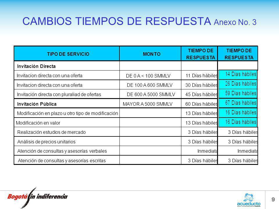 9 CAMBIOS TIEMPOS DE RESPUESTA Anexo No.