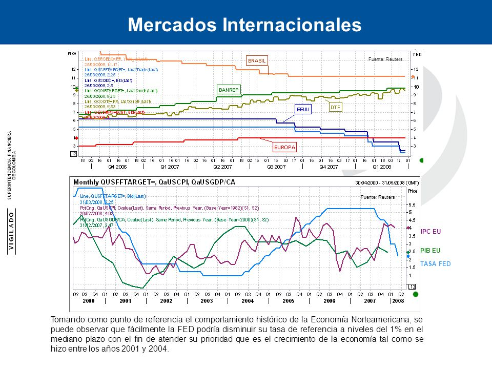 V I G I L A D O SUPERINTENDENCIA FINANCIERA DE COLOMBIA SUPERINTENDENCIA FINANCIERA DE COLOMBIA Mercados Internacionales TASA FED IPC EU PIB EU Tomand