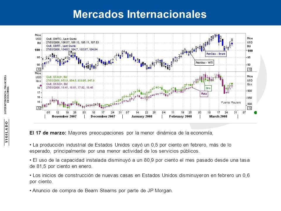 V I G I L A D O SUPERINTENDENCIA FINANCIERA DE COLOMBIA SUPERINTENDENCIA FINANCIERA DE COLOMBIA Mercados Internacionales El 17 de marzo: Mayores preocupaciones por la menor dinámica de la economía, La producción industrial de Estados Unidos cayó un 0,5 por ciento en febrero, más de lo esperado, principalmente por una menor actividad de los servicios públicos.