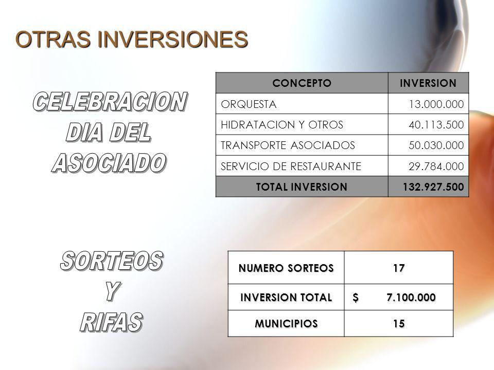 OTRAS INVERSIONES CONCEPTOINVERSION ORQUESTA13.000.000 HIDRATACION Y OTROS40.113.500 TRANSPORTE ASOCIADOS50.030.000 SERVICIO DE RESTAURANTE29.784.000