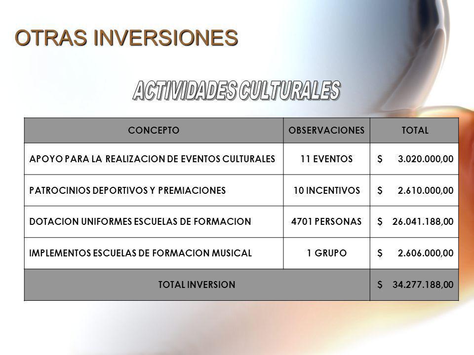 OTRAS INVERSIONES CONCEPTOOBSERVACIONES TOTAL APOYO PARA LA REALIZACION DE EVENTOS CULTURALES11 EVENTOS $ 3.020.000,00 PATROCINIOS DEPORTIVOS Y PREMIA
