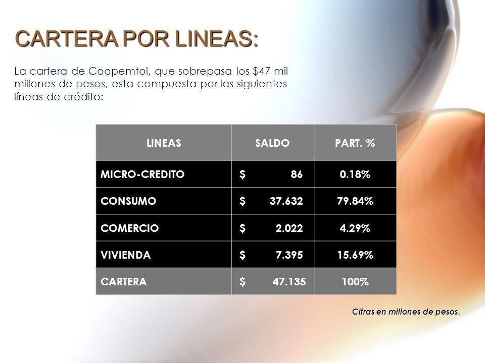 CARTERA POR LINEAS: La cartera de Coopemtol, que sobrepasa los $47 mil millones de pesos, esta compuesta por las siguientes líneas de crédito: Cifras