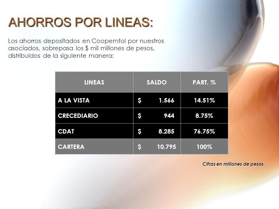 AHORROS POR LINEAS: Los ahorros depositados en Coopemtol por nuestros asociados, sobrepasa los $ mil millones de pesos, distribuidos de la siguiente m