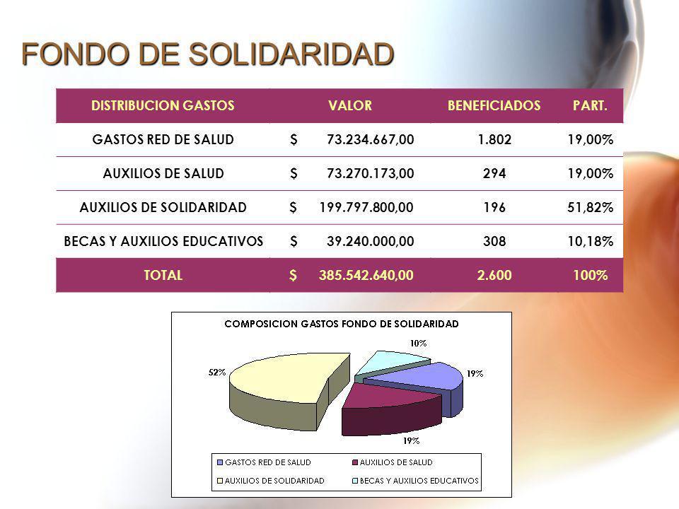 FONDO DE SOLIDARIDAD DISTRIBUCION GASTOSVALORBENEFICIADOSPART. GASTOS RED DE SALUD $ 73.234.667,001.80219,00% AUXILIOS DE SALUD $ 73.270.173,0029419,0