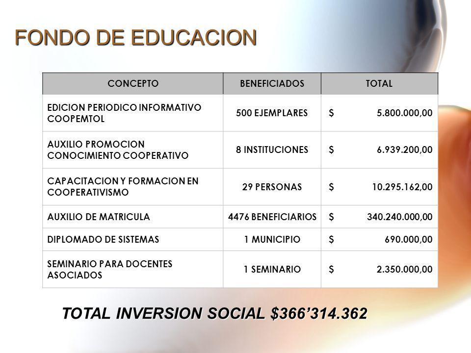FONDO DE EDUCACION CONCEPTOBENEFICIADOSTOTAL EDICION PERIODICO INFORMATIVO COOPEMTOL 500 EJEMPLARES $ 5.800.000,00 AUXILIO PROMOCION CONOCIMIENTO COOP