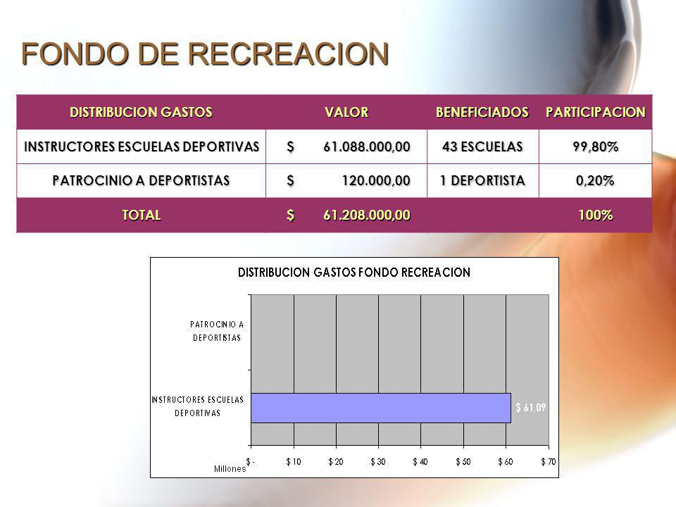 FONDO DE RECREACION DISTRIBUCION GASTOS VALORBENEFICIADOSPARTICIPACION INSTRUCTORES ESCUELAS DEPORTIVAS $ 61.088.000,00 $ 61.088.000,00 43 ESCUELAS 99