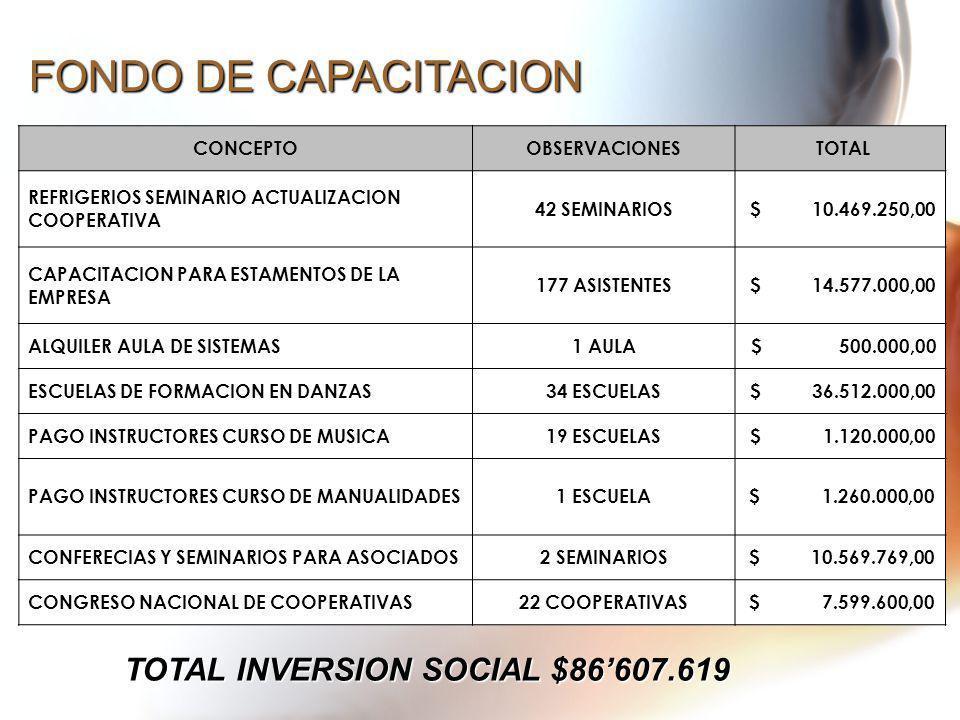 FONDO DE CAPACITACION CONCEPTOOBSERVACIONES TOTAL REFRIGERIOS SEMINARIO ACTUALIZACION COOPERATIVA 42 SEMINARIOS $ 10.469.250,00 CAPACITACION PARA ESTA