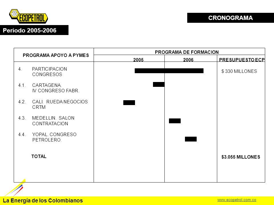 La Energía de los Colombianos www.ecopetrol.com.co CRONOGRAMA Periodo 2005-2006 PROGRAMA APOYO A PYMES PROGRAMA DE FORMACION 20052006 3.