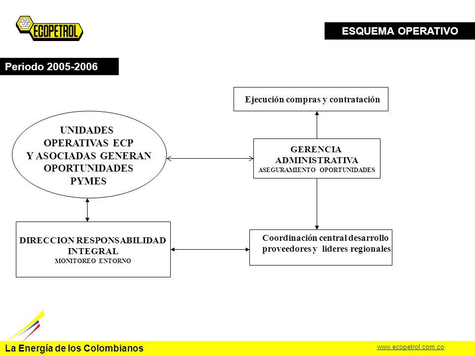 La Energía de los Colombianos www.ecopetrol.com.co CRONOGRAMA Periodo 2005-2006 PROGRAMA APOYO A PYMES PROGRAMA DE FORMACION 20052006 4.PARTICIPACION CONGRESOS 4.1.