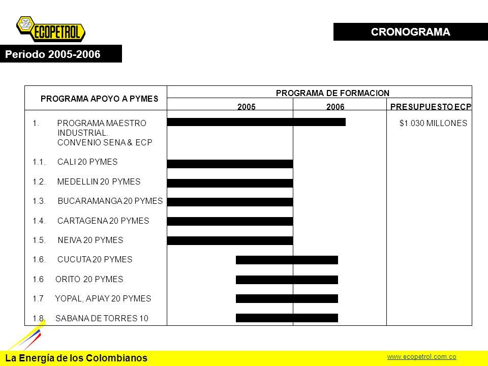 La Energía de los Colombianos www.ecopetrol.com.co Formar y desarrollar a 170 pymes metalmecánicas, y 70 pymes eléctricas en Cali, Medellín, Cartagena, Bucaramanga, Neiva, Cúcuta, Barrancabermeja, Orito, Sabana de Torres, Apiay y Yopal con base en los diagnósticos adelantados por la UIS en áreas de metrología, gestión calidad, normalización y evaluación de la conformidad en el periodo 2005-2006.