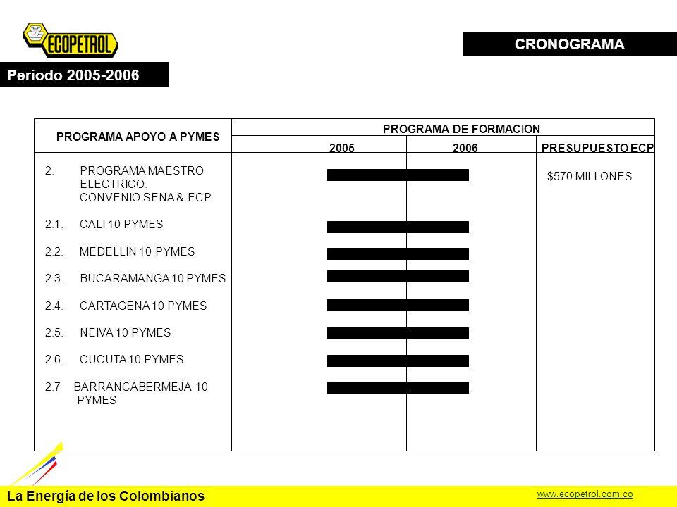 La Energía de los Colombianos www.ecopetrol.com.co CRONOGRAMA Periodo 2005-2006 PROGRAMA DE FORMACION 20052006 1.PROGRAMA MAESTRO INDUSTRIAL.
