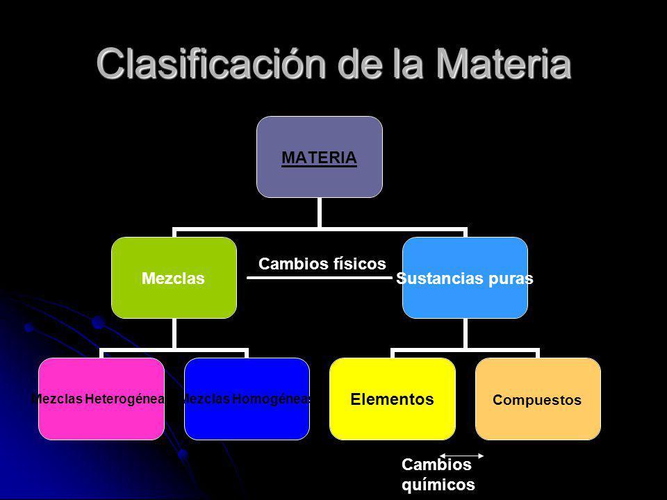 Clasificación de la Materia Cambios físicos Cambios químicos