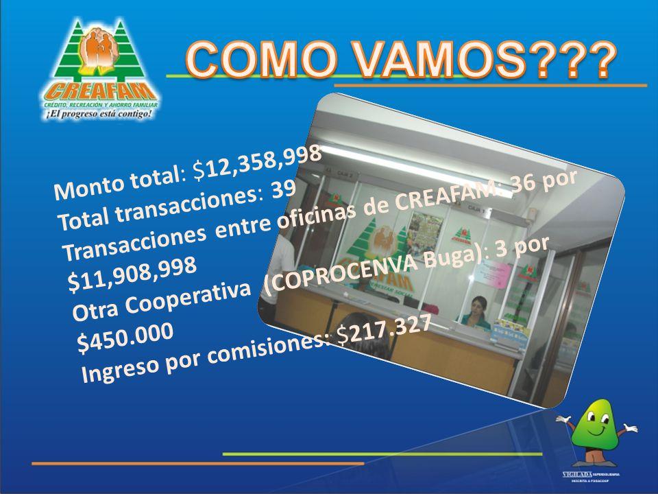 Monto total: $12,358,998 Total transacciones: 39 Transacciones entre oficinas de CREAFAM: 36 por $11,908,998 Otra Cooperativa (COPROCENVA Buga): 3 por $450.000 Ingreso por comisiones: $217.327