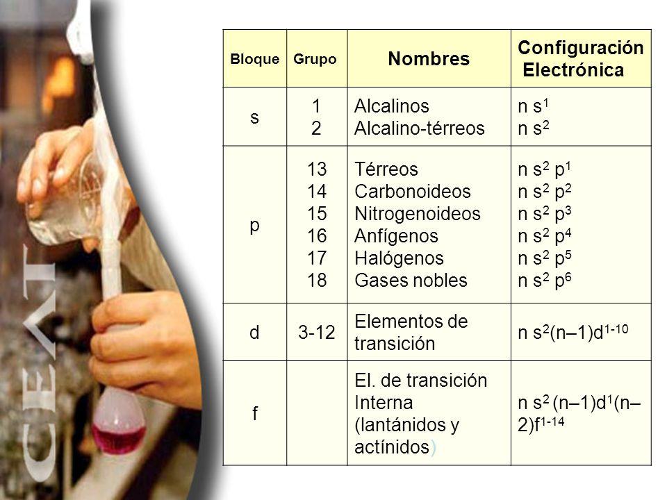 BloqueGrupo Nombres Configuración Electrónica s 1212 Alcalinos Alcalino-térreos n s 1 n s 2 p 13 14 15 16 17 18 Térreos Carbonoideos Nitrogenoideos An