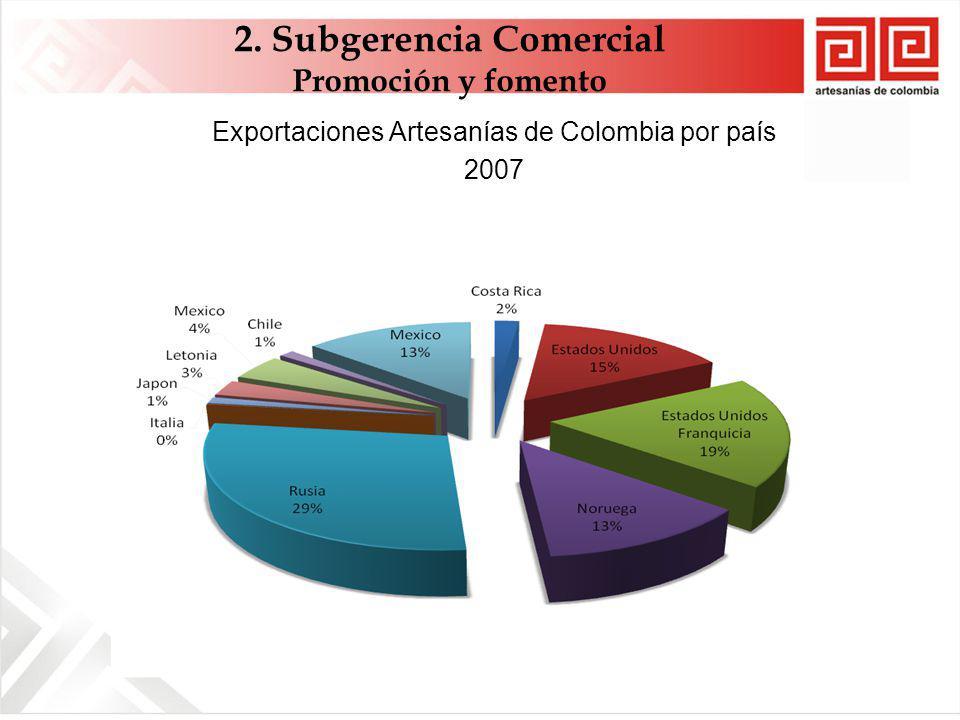 Exportaciones Artesanías de Colombia por país 2007 2. Subgerencia Comercial Promoción y fomento