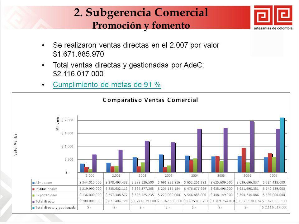 Se realizaron ventas directas en el 2.007 por valor $1.671.885.970 Total ventas directas y gestionadas por AdeC: $2.116.017.000 Cumplimiento de metas de 91 % 2.