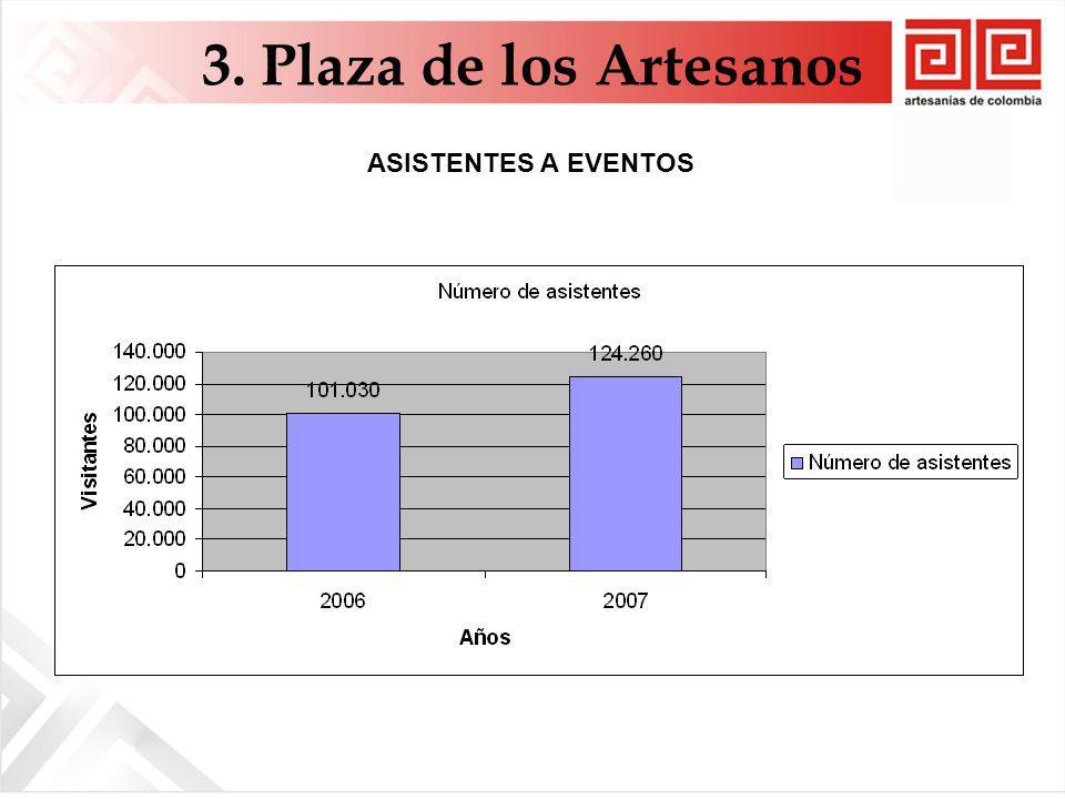 3. Plaza de los Artesanos ASISTENTES A EVENTOS