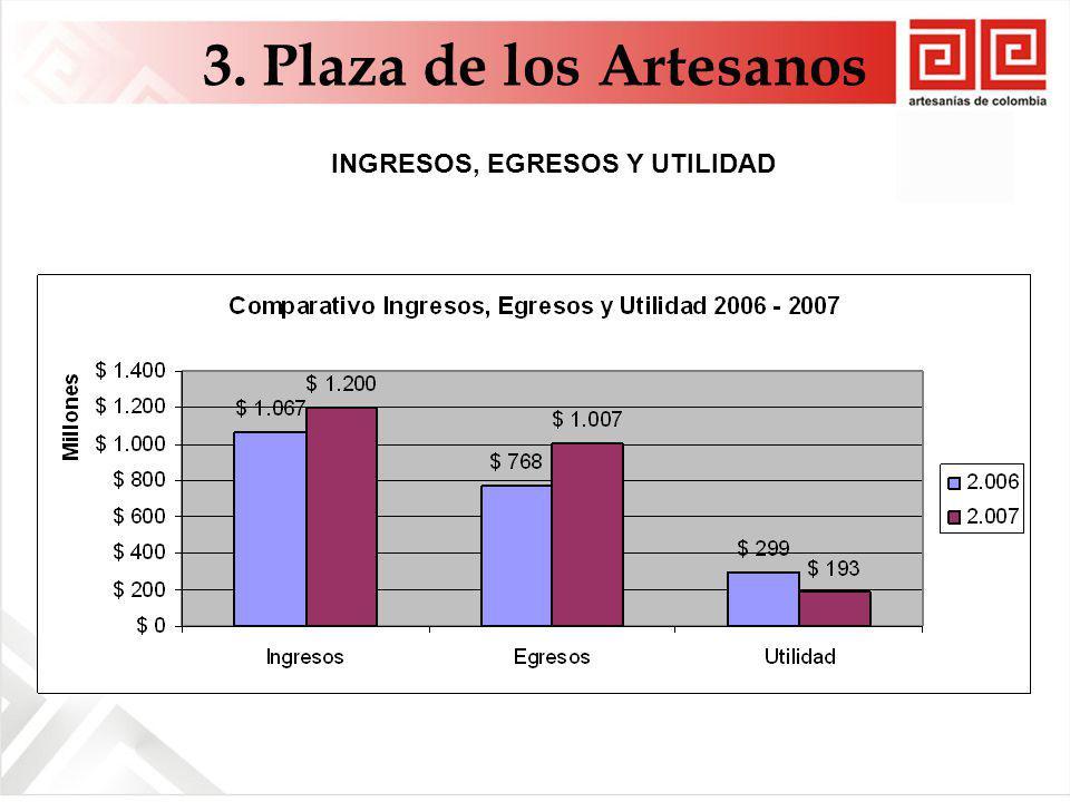 3. Plaza de los Artesanos INGRESOS, EGRESOS Y UTILIDAD