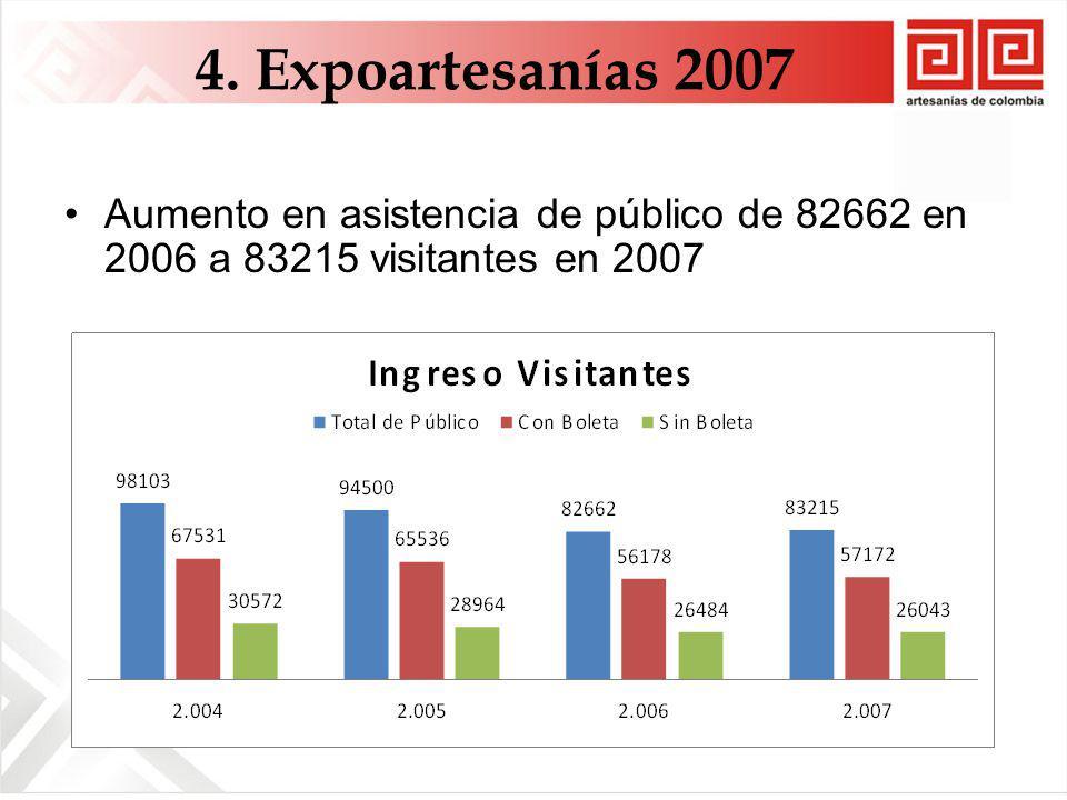 4. Expoartesanías 2007 Aumento en asistencia de público de 82662 en 2006 a 83215 visitantes en 2007