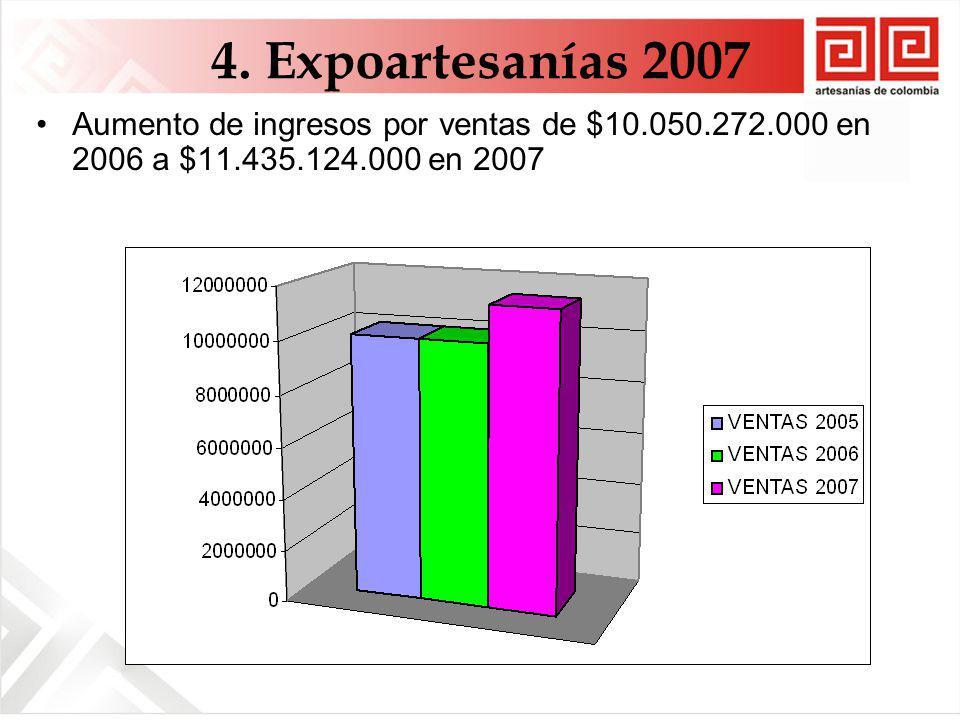 4. Expoartesanías 2007 Aumento de ingresos por ventas de $10.050.272.000 en 2006 a $11.435.124.000 en 2007