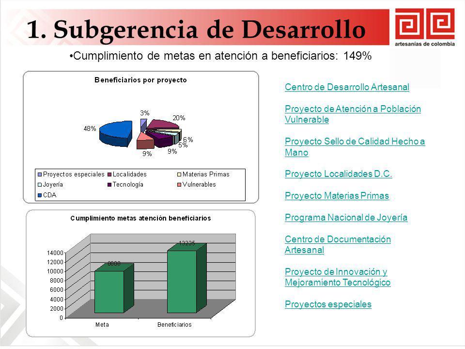 1. Subgerencia de Desarrollo Cumplimiento de metas en atención a beneficiarios: 149% Centro de Desarrollo Artesanal Proyecto de Atención a Población V