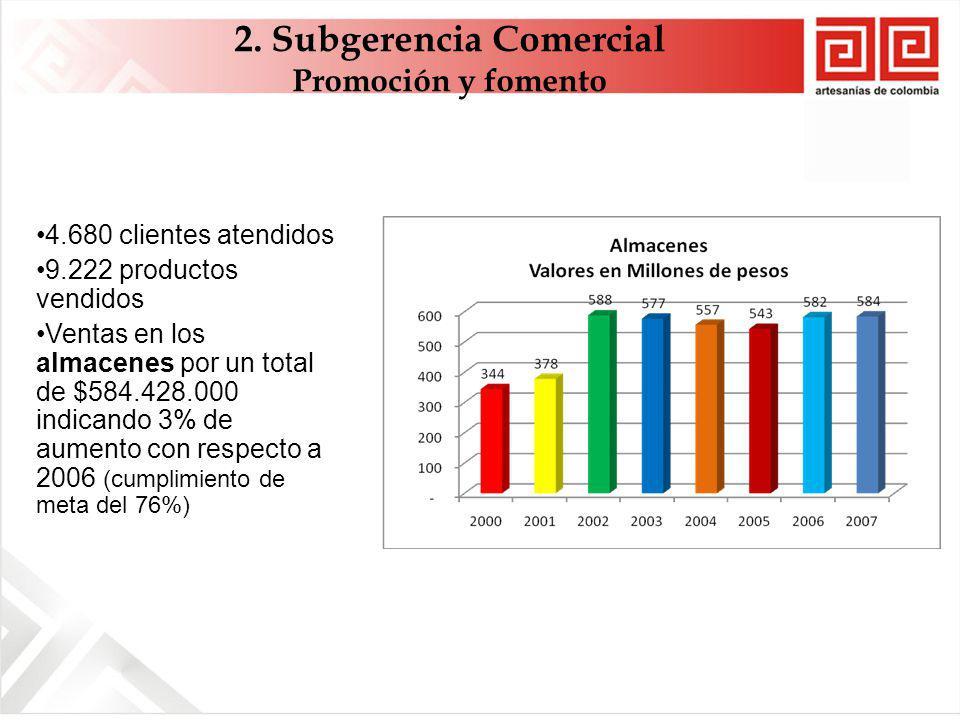 4.680 clientes atendidos 9.222 productos vendidos Ventas en los almacenes por un total de $584.428.000 indicando 3% de aumento con respecto a 2006 (cumplimiento de meta del 76%) 2.